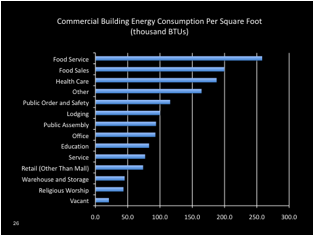 Foodservice Energy Use on Energy Drink Consumption Chart