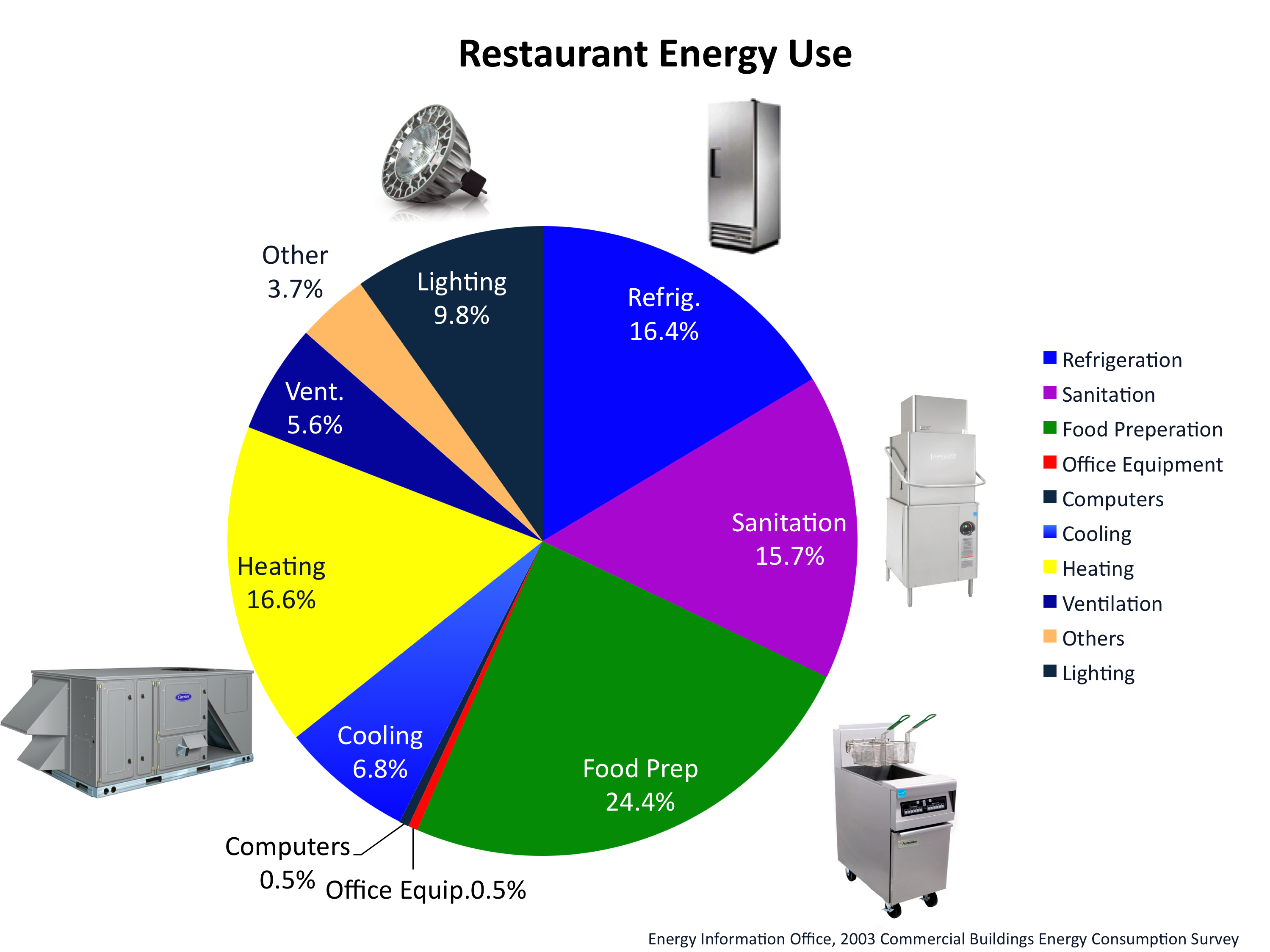 Sustainable foodservice energy graphs for Equipement restaurant usage