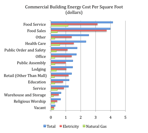 Sustainable foodservice energy graphs for Total cost to build a house