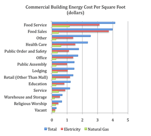 Sustainable foodservice energy efficiency for Total cost to build a house